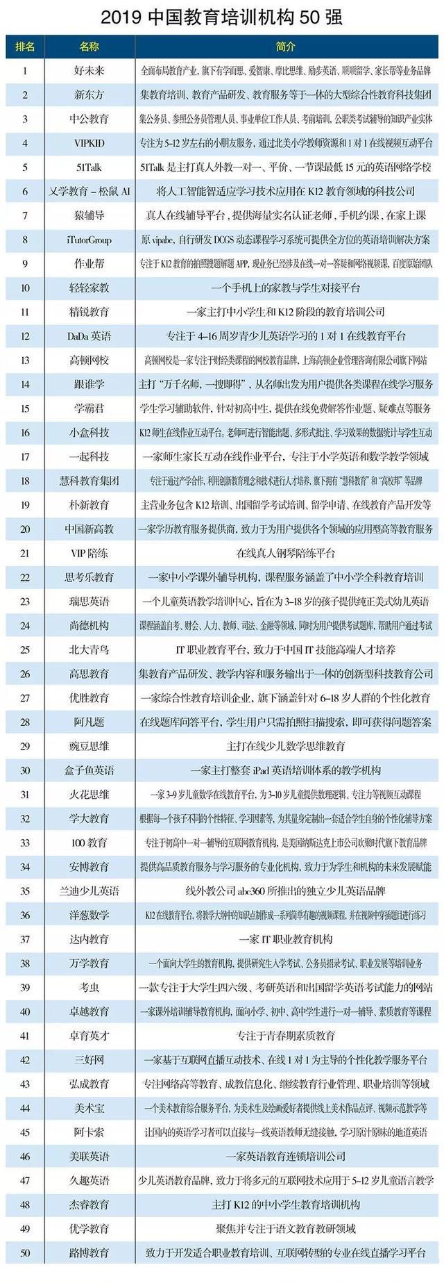 2019教育机构排名