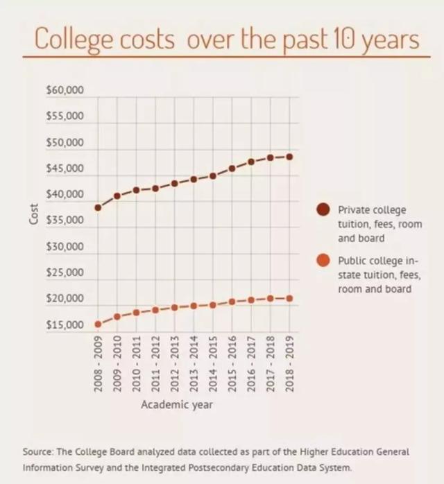 过去10年美国高校学费涨价史