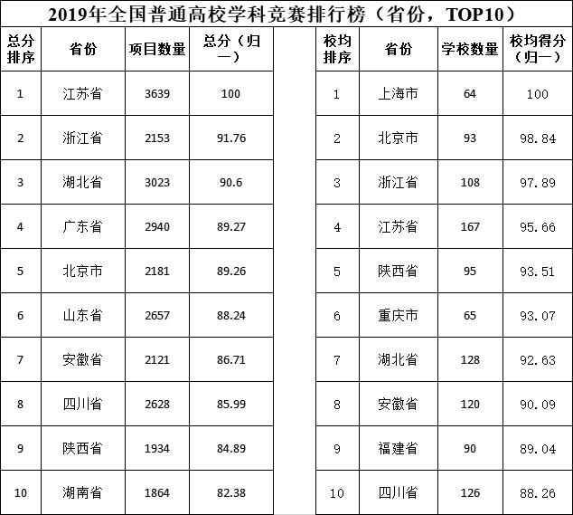 2019年全国普通高校学科竞赛排行榜省份TOP10