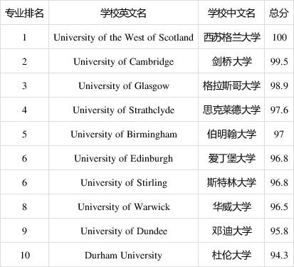 2020年TIMES英国大学教育学专业排名